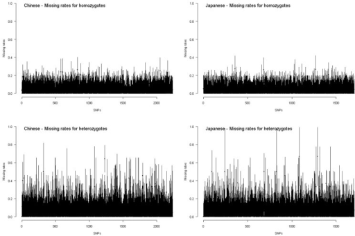 Missing rates for homozygotes and heterozygotes in the HapMap Chinese and Japanese samples. Each interval presents the point estimate ±standard error of missing rate for homozygotes or for heterozygotes of a SNP.