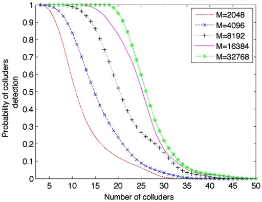 Detection rate of colluders in function of block length, .