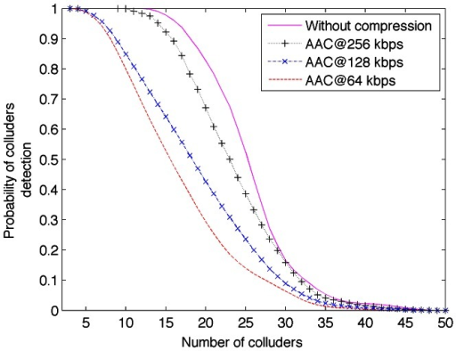 Detection rate of colluders in function of several AAC bitrates.