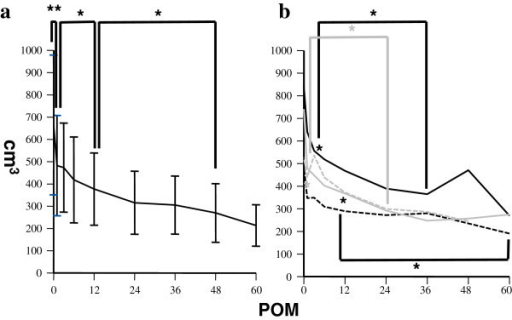 a. Dynamics of spleen volumes after liver transplantation. **p < 0.01 in comparison between spleen volumes at baseline and 1 POM. *p < 0.05 in comparison between spleen volumes at 1 POM and 12 POM, and 12 POM and 48 POM. b. Dynamics of spleen volumes among different etiologies after liver transplantation. Black closed line: HBV, black broken line: HCV, gray closed line: PBC, gray broken line: NBNC, *(black asterisk) p < 0.05 in comparison between spleen volumes at baseline and 3 POM, and 3 POM and 36 POM in HBV, and those at baseline and 12 POM, and 12 POM and 48 POM in HCV. *(gray asterisk) p < 0.05 in comparison between spleen volumes at baseline and 1 POM, and 1 POM and 24 POM in PBC.
