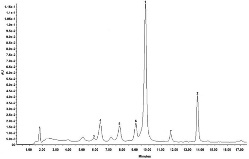 LC–DAD chromatogram at 335 nm of the hydroethanolic extract of Arrabidaea chica leaves.The peaks are labeled according to the compounds listed in Table 1.