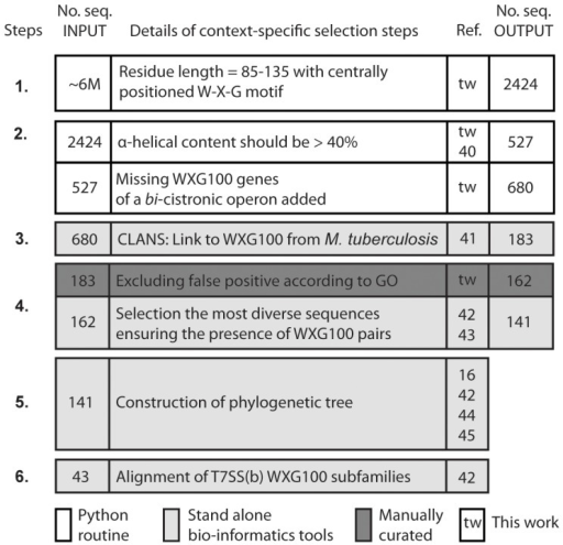 Steps involved in the 'context-specific' bioinformatics study.The chart is organized in the consecutive major steps labelled as 1 to 7, and it contains four columns; the first column shows the number of protein sequences before and the last column that of after the execution of each step (No seq INPUT and No seq OUTPUT), respectively. The second column shows the description of the steps, the third column the references to the steps, respectively. For details see 'Materials and Methods.' To carry out these steps, we have written a few Python-routines for the steps 1 through 3 and employed several open access programs (steps in light grey).