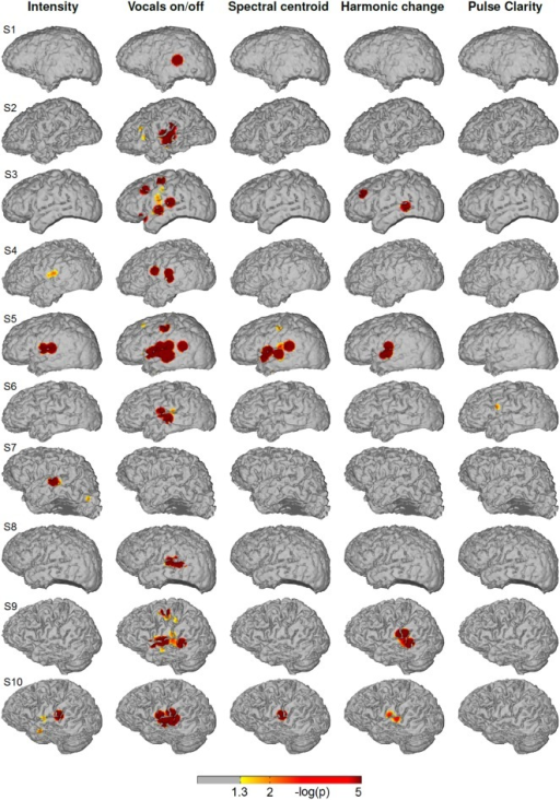 Single subjects (individual brain models), music condition: Cortical distribution of significant correlation with each of the five acoustic features after removing the influence of the remaining four features by calculating partial correlation coefficients. A value of 2 corresponds to a p-value of 0.01. Correlation coefficients determined as significant by permutation tests ranged between r = 0.07 and r = 0.26.