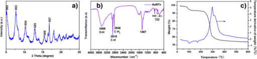 XRD patterns, FTIR spectrum, and TGA spectrum. (a) XRD patterns, (b) FTIR spectrum, and (c) TGA spectrum of the as-prepared Au(I)-dodecanethiolate nanotubes with gly-gly-gly in 2 h.