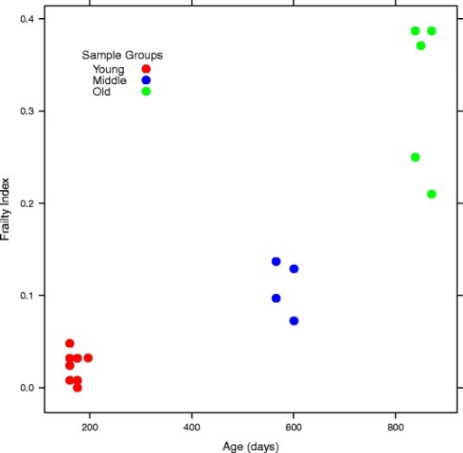 Age (x-axis) and frailty index (y-axis) for the mice used in this study. Age correlated significantly with frailty index (Spearman correlation = 0.86, p = 1.064 × 10−5) and samples were derived from three age groupings: young (red), middle (blue), and old (green). Note that corresponding frailty scores were not performed for 4 of the 21 stool samples, so only 17 points are shown in the plot.