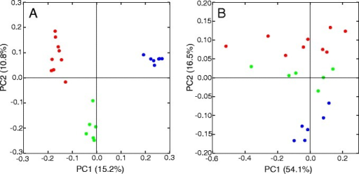 Principal coordinate analysis of 16S sequences from 21 samples using unweighted (A) and weighted (B) UniFrac shows distinct separation of samples based on their age and frailty into groups of young (red), middle (blue), and old (green).