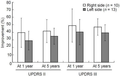 Improvements in Unified Parkinson's Disease Rating Scale (UPDRS) II & III scores at 1 and 5 years postoperatively analyzed by left- and right-side procedures.Although right-side procedures always produced greater improvements in symptoms than left-side procedures, no significant difference was found between them with Student's t-test (P = 0.207, 0.143, 0.172, 0.208 respectively). Data are expressed as mean ± SD.The improvement calculation was compared with baseline .