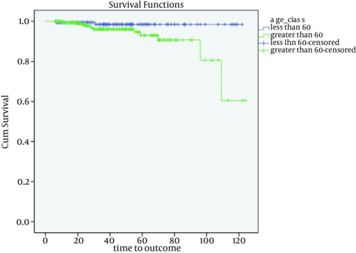 The Probability of Overall Survival of the Patients by Age Groups