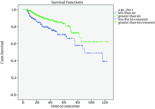 The Probability of RRT-Free Survival of the Patients by Age Groups