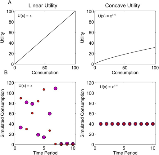 Changes in the instantaneous utility function.A Linear and concave utility functions. B Simulated optimal consumption paths with no discounting under the two forms of utility function. In each case two sample simulated paths are displayed, to illustrate that, with linear utility there is more than one optimal path. Left panel: under linear utility with no discounting or anticipation all paths which consume the entire budget are equally valued. Consumption is therefore chosen at random from a uniform distribution until the budget is expended. Right panel: concave utility motivates spreading consumption over time.