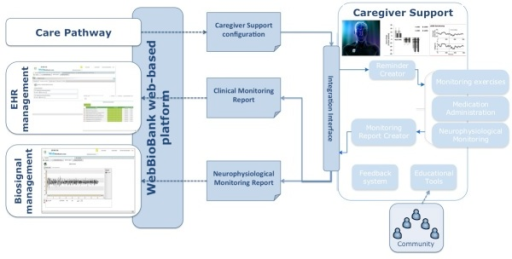 Expected architecture of the prototype system. The WebBioBank Web-based platform supports the information exchange between the Care Pathway module that defines the configuration of the homecare monitoring/treatments and the Caregiver Support module, a mobile app dedicated to the caregiver.