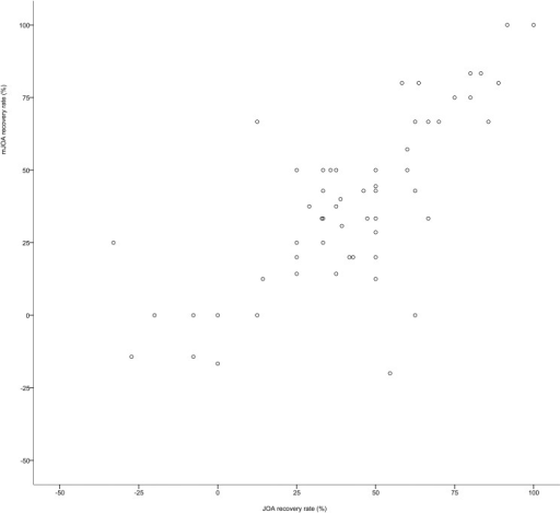 Scatterplot of the recovery rates for the JOA and mJOA scores.This figure includes only cases with a recovery rate from -1.0 to +1.0. Only two outliers were omitted (n = 63).