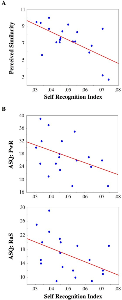 "Correlations.A) Perceived Similarity and B) Insecure attachment (Preoccupation with Relationship (PwR); ""Relationship as Secondary"" (RaS) subscales of the Attachment Scale Questionnaire) were found to significantly predict the absence of self-face recognition advantage (normalized inverse efficiency scores mediated for upright and inverted Self-face, x-axes) in twins."