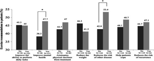 Exercise recommendations across benefits of exercise for cancer survivors. Figure legend: *p < .05 for difference within group. Oncologists who believe the benefit of exercise on each questionnaire item chose 'yes' while those who did not believe the benefit of exercise on each questionnaire item chose 'no'. Y axis represent percentage of exercise recommendation to their patients.