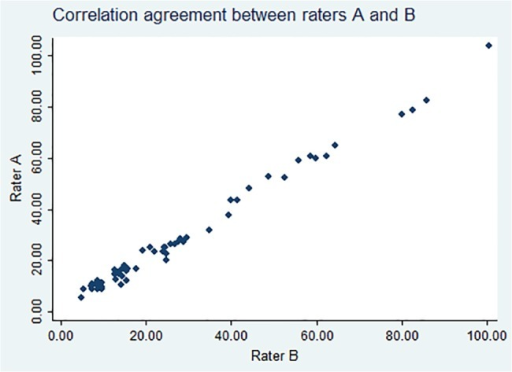 Intraclass correlation agreement between rater A and B.