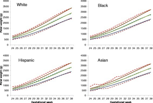 Observed 10th, 50th, and 90th percentiles of birthweight for gestational week (dashed lines) by race/ethnicity in a US twin population, 1995–2004, in comparison to the corresponding adjusted fetal weight standard (solid lines)