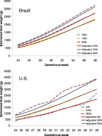 Comparisons between observed and adjusted fetal growth curve in two longitudinal studies [19, 20]