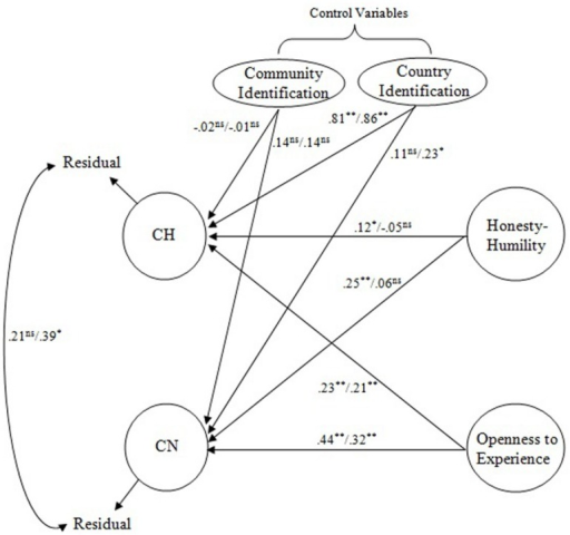 A Saturated Model of CH, CN, Honesty–Humility and Openness to Experience. CH, Connectedness to Humanity; CN, Connectedness to Nature; H, Honesty–Humility, O, Openness to Experience. Values on the left (right) side were standardized coefficients obtained from the model involving self-reported (observer reported) personality. ∗p < 0.05, ∗∗p < 0.01.