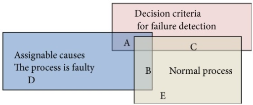 Mapping decision criteria for failure against normal and faulty process signals.