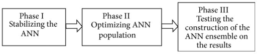 The three-phase methodology.