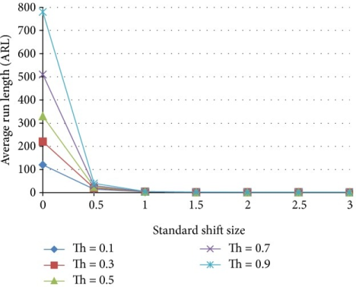 Stabilized ANN through two decision points on the average run length as a function of the standardized shift size for a neural network trained with 25% shift, 75% normal population.