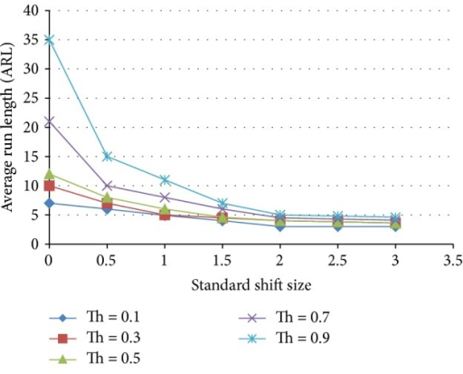 Effect of threshold on the average run length as a function of the standardized shift size for a neural network trained with 70% shift, 30% normal population.