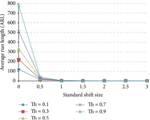 Effect of threshold on the average run length as a function of the standardized shift size for a neural network trained with 25% shift, 75% normal population.