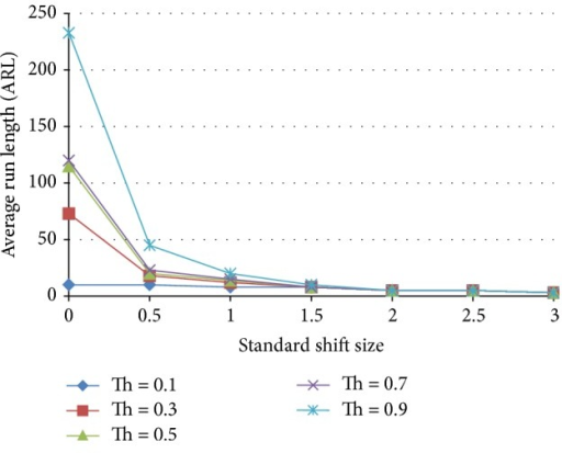 Effect of threshold on the average run length as a function of the standardized shift size for an ensemble that includes 3 normal and 3 shift ANN detecting patterns.