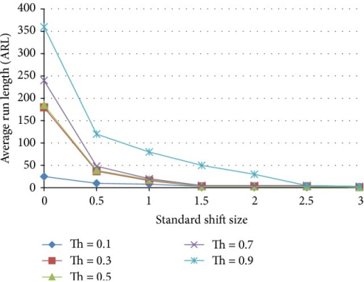Effect of threshold on the average run length as a function of the standardized shift size for an ensemble that includes 2 shift and 2 normal pattern detecting ANNs.