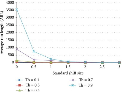 Effect of threshold on the average run length as a function of the standardized shift size for an ensemble that includes 1 normal, 1 shift, 1 trend, and 1 cyclic pattern detecting ANNs.