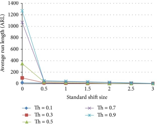 Effect of threshold on the average run length as a function of the standardized shift size for an ensemble that includes 75−25 normal and 75–25 shift pattern detecting ANNs.