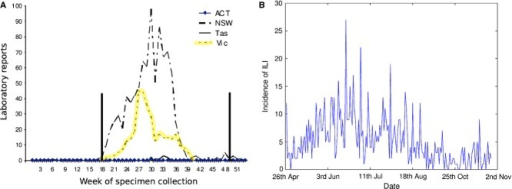 (A) Influenza A laboratory reports, by week, ACT, NSW, Tasmania and Victoria, 1998 (modified from Ref. 13). The Victorian influenza season is highlighted in yellow and the study period indicated by the vertical bars. (B) Incidence of influenza-like illness (ILI) in the cohort over the study period.