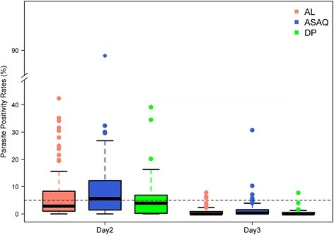 Parasite positivity rates (PPRs) on days 2 and 3 following treatment administration. Boxplot showing PPRs for each of the ACTs separately. Only studies with sample size >25 patients were considered for the plot. There were two study sites with day 3 PPR >10 %, both of these sites used the non-fixed presentations of AS-AQ. ACT, artemisinin-based combination therapy; AL, artemether-lumefantrine; AS-AQ, artesunate-amodiaquine; DP, dihydroartemisinin-piperaquine; PPR, parasite positivity rate