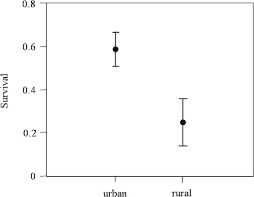 Estimates of annual survival (mean and 95% CI) obtained for 109 urban and 74 rural adult burrowing owls.