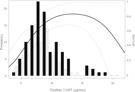 Distribution of feather CORT (CORTf) concentrations measured in urban (n = 109, black bars) and rural (n = 74, grey bars) burrowing owls.Overlapped, we show the relationship between CORTf and the estimated immediate survival of urban owls (black line, 95% CI depicted as dashed lines). There was not a significant relationship for rural individuals (see Results).