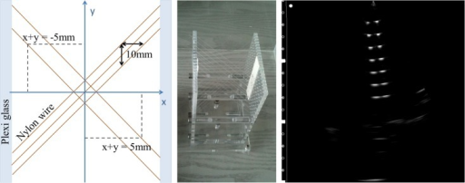 The multi-cross wire water phantom. Schematic view from the top (left) and photograph (middle) as well as a typical ultrasound scan of the wire construction imaged from the top (right).
