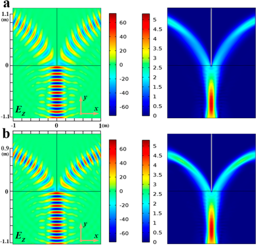 Results of the proposed 2D-TWPD.(a) Electric field and power flow distributions of the 2D-TWPD with a = ±1 m. The corresponding z-component of the electric field operating at 2.3 GHz is illustrated. Meanwhile, the power division can be clearly seen in different transformation optical mediums. (b) Electric field and power flow distributions of the 2D-TWPD with a = ±0.7 m. The corresponding z-component of the electric field operating at 2.3 GHz is illustrated. Compared with Fig. 2a, different transmission paths can be controlled by adjusting the value of a.