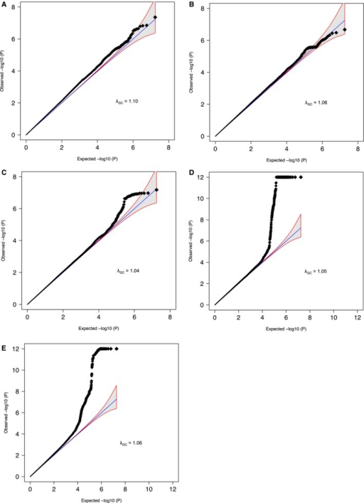 Quantile‐quantile (QQ) plots of IA, AAA, and TAA GWAS and the aneurysm mega‐analysis. A, Dutch IA GWAS; (B) Finnish IA GWAS; (C) AAA GWAS; (D) TAA GWAS; (E) aneurysm mega‐analysis. These QQ plots show the observed distribution of P values (black dots) plotted against the expected distribution of P values (blue line) on a negative log10 scale, for each of the 4 GWAS (Dutch IA and Finnish IA, AAA, and TAA) and for all cohorts combined in the aneurysm mega‐analysis. Genomic inflation factors (λGC) per study, defined as the ratio of the median of the empirically observed distribution of the test statistic to the expected median, are also shown. AAA indicates abdominal aortic aneurysm; GWAS, genome‐wide association study; IA, intracranial aneurysm; TAA, thoracic aortic aneurysm.