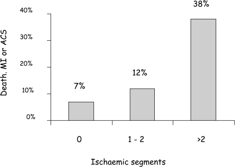 Hard event rates over a mean of 15 months after myocardial infarction according to the number of segments with inducible ischaemia by MPS. Patients with more extensive ischaemia are at progressively higher risk (P=0.017). (From reference [248])
