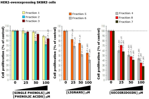 "Effects of EVOO phenolics on breast cancer cell proliferation. SKBR3 cells were incubated with various concentrations of EVOO single phenols (left), fractions containing mainly EVOO lignans (middle) and fractions containing mainly EVOO secoiridoids (right) for 4 days. Cell proliferation, measured using a crystal violet assay as described in ""Materials and methods"", was expressed as % of untreated cells (dashed line = 100% cell proliferation). Results are means (columns) and 95% confidence intervals (bars) of three independent experiments made in triplicate. Statistically significant differences (one-factor ANOVA analysis) between experimental conditions and unsupplemented control cells are shown. All statistical tests were two-sided."