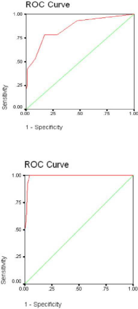 a and b. Receiver Operating Curves for the Anxiety Subscale of the PSSCAN with the Anxiety Subscale of the HADS as the Criterion; Fig a: subclinical threshold; Fig b clinical threshold.