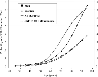 Age-associated increase in the probability of any renal impairment (——) and renal impairment with albuminuria (– – –) in men (■) and women (♢) with type 2 diabetes from the NEFRON study.