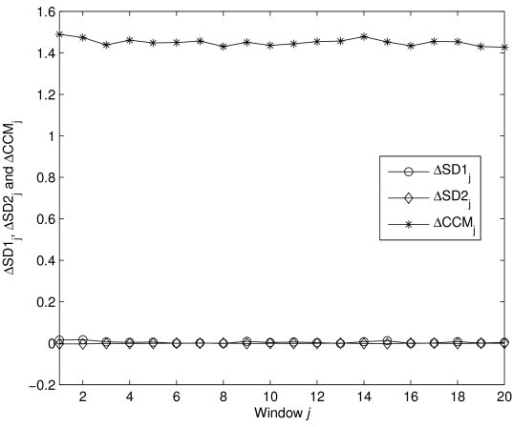 Sensitivity of descriptors with changed temporal structure. Sensitivity of all descriptors with change in temporal structure is shown. ΔSD1, ΔSD2 and ΔCCM are calculated using equations 14–16. Value of ΔCCM is much higher than ΔSD1 and ΔSD2 which indicates that CCM is much more sensitive than SD1 and SD2 to the changes in underlying temporal structure of the data.