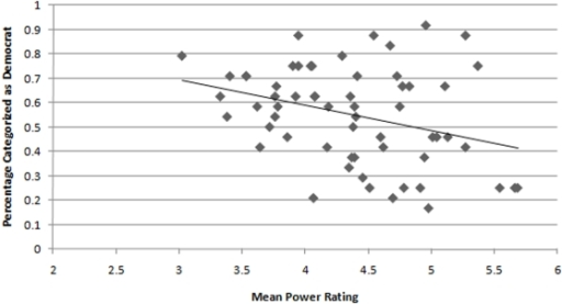 Relationship between the likelihood with which a target was perceived to be a Democrat in Study 2 and the mean Power rating for that target based on naïve judges' perceptions in Study 3.