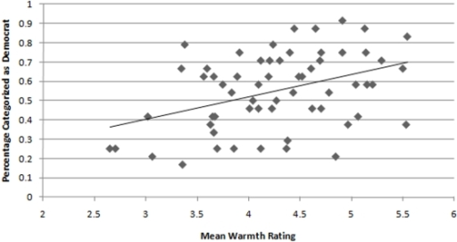 Relationship between the likelihood with which a target was perceived to be a Democrat in Study 2 and the mean Warmth rating for that target based on naïve judges' perceptions in Study 3.
