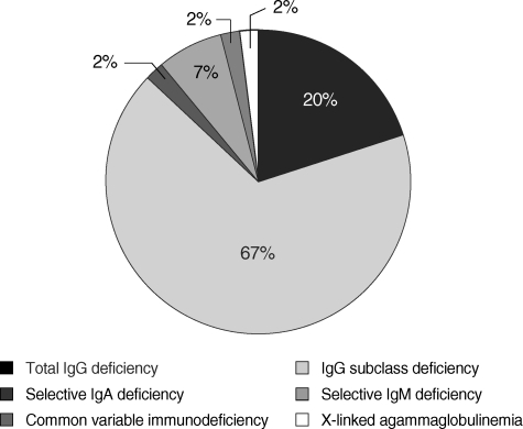 Distribution of primary immunodeficiency in adult patients from a single medical center in Korea.