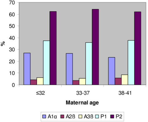 P1 and P2 distributions in ongoing pregnancies/deliveries group. Pattern 1 (P1) and Pattern 2 (P2) distributions in ongoing pregnancies/deliveries groups. We classified any zygote as P1 or P2 on the basis of 2PN zygote score: we considered P1 all zygotes classified as A1α, A2β and A3β, and P2 all the other zygotes.