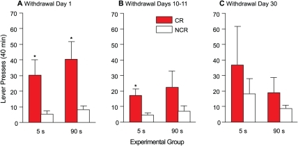 A cue paired with either rapid or slower cocaine injections acquires similar conditioned rewarding properties, and these properties abate with time.Presses on the CR and NCR levers on Day 1 (panel A), Days 10–11 (panel B) and Day 30 (panel C) of withdrawal from self-administered cocaine in the 5- and 90-s groups. Values are mean ± SEM. n's = 5/group. s, seconds; CR, conditioned reward lever; NCR, non-conditioned reward lever. *p<0.05 compared with NCR within the same group.