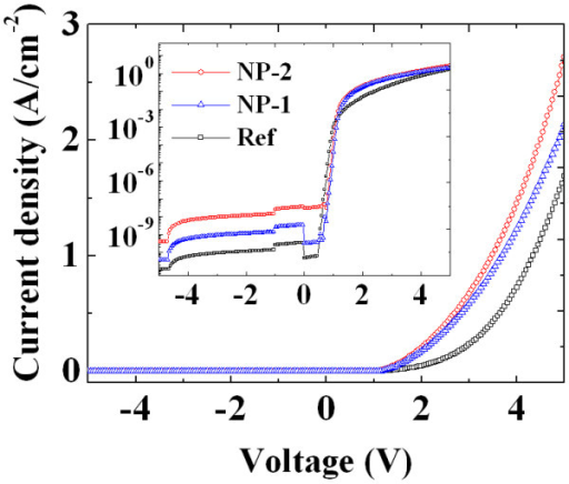 I-V characteristics of Ni films. The current-voltage characteristics of Ni film without NPs (Ref), Ni film with embedded Au-NPs (NP-1), and Ni film with embedded Ag-NPs (NP-2) to n-type 4H-SiC.