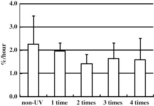Effect of UVB irradiation on the FSR of skin tropocollagen. Samples were irradiated with UVB one, two, three, or four times at one-day intervals. The FSR of tropocollagen decreased to its minimum value after two UVB irradiations. Values are means ± SD